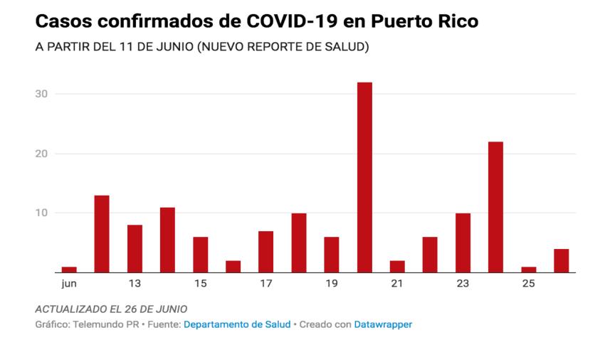 Informe de Salud | cuatro casos confirmados y 22 casos probables del COVID-19