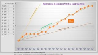 Villalba activa su propio sistema de rastreo de pacientes de COVID-19