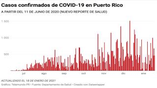 Gráfica de los casos probables de COVID-19 en Puerto Rico para el 18 de enero de 2021