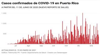 Salud reporta cero muertes y 365 casos confirmados de COVID-19 para hoy, martes, 19 de enero de 2021.