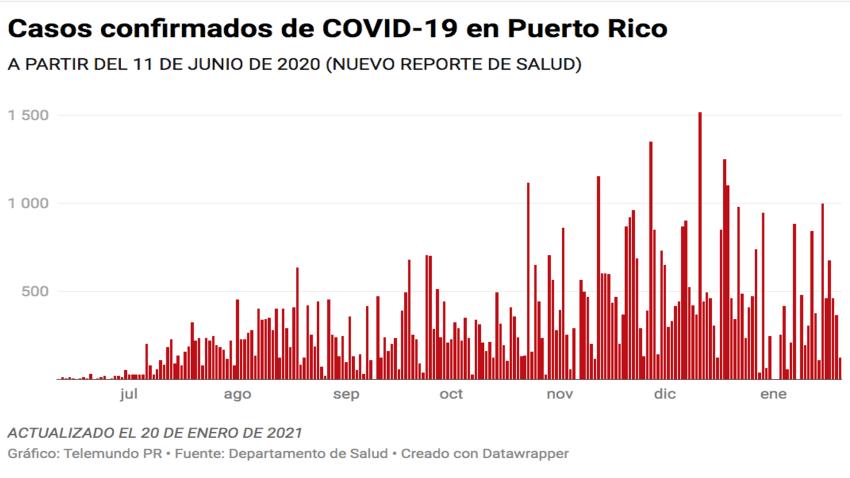 El Departamento de Salud reporta hoy, 20 de enero, 121 casos confirmados de COVID-19 en Puerto Rico.