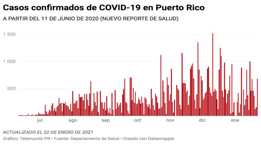 El Departamento de Salud contabiliza hoy, 22 de enero de 2021, unos 681 nuevos casos positivos a COVID-19 en Puerto Rico.