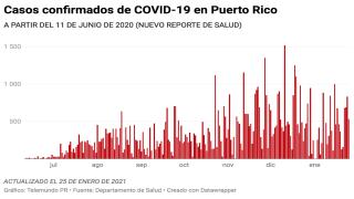 El Departamento de Salud reporta hoy, 25 de enero de 2021, 534 casos confirmados de COVID-19, en Puerto Rico.