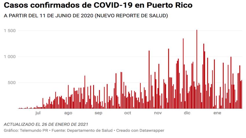 El Departamento de Salud reporta hoy, 26 de enero, 354 casos confirmados de COVID-19 en Puerto Rico.