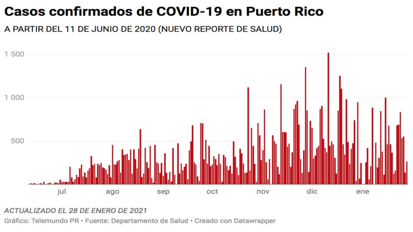 El Departamento de Salud reporta este jueves, 28 de enero de 2021: 7 muertes y 259 casos confirmados.