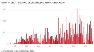 El Departamento de Salud reporta para hoy, 21 de enero: 15 muertes, 158 casos positivos y 344 hospitalizaciones por COVID-19.