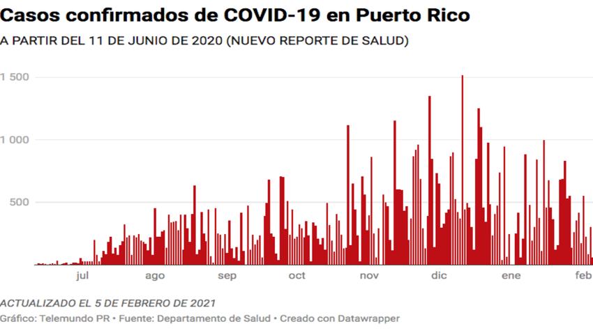 El Departamento de Salud reporta hoy, 5 de febrero de 2021, 60 casos confirmados de COVID-19 en Puerto Rico.
