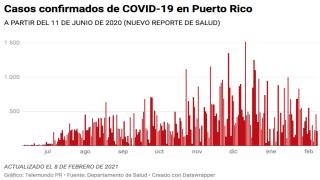 El Departamento de Salud reporta hoy, 8 de febrero, 212 casos confirmados de COVID-19 en Puerto Rico.
