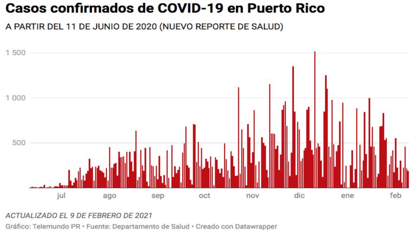 El Departamento de Salud reportó hoy, 9 de febrero de 2021, 189 casos confirmados de COVID-19 en Puerto Rico.