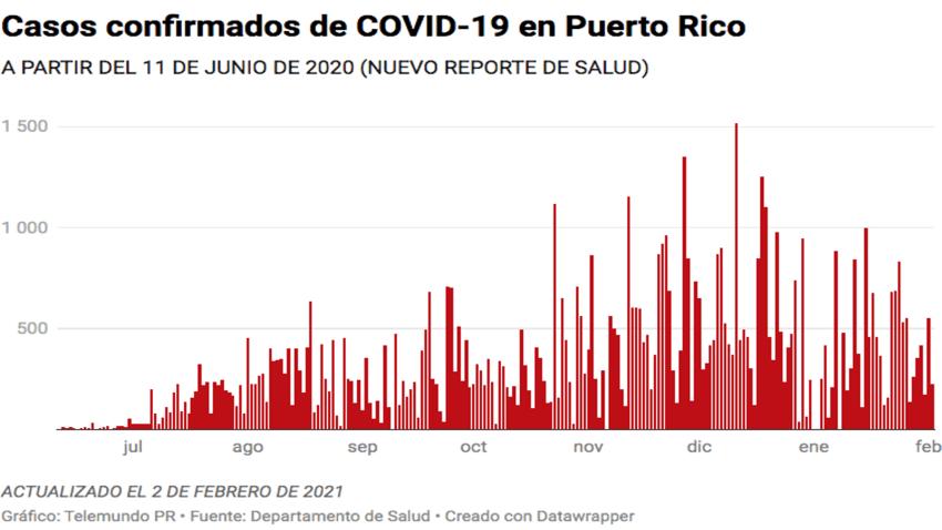 El Departamento de Salud reporta hoy, 2 de febrero, nuevos 225 casos confirmados de COVID-19 en Puerto Rico.