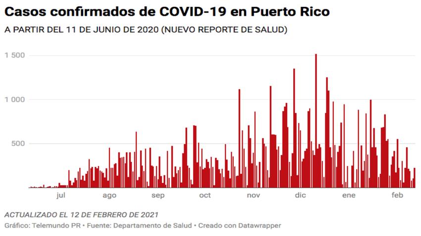 El Departamento de Salud reporta hoy, 12 de febrero de 2021, 226 casos confirmados de COVID-19 en Puertro Rico.
