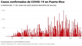Salud reporta hoy, 4 de febrero de 2021, 306 casos confirmados de COVID-19 en Puerto Rico.