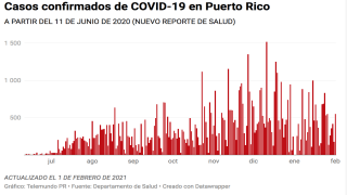 Hoy, 1 de febrero de 2021, Salud reporta 553 casos confirmados de COVID-19 en Puerto Rico.