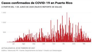 Salud reporta hoy, 22 de febrero de 2021, 150 casos confirmados de COVID-19 en Puerto Rico.