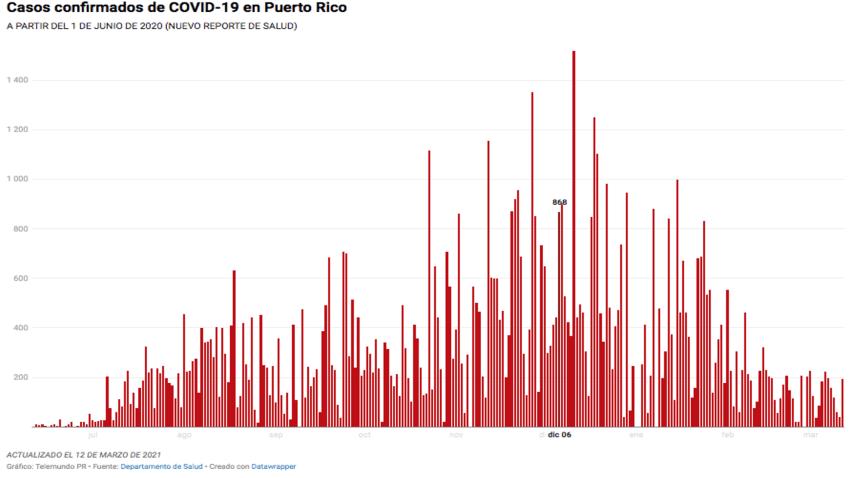 El informe del Departamento de Salud para hoy, 12 de marzo, contabiliza 193 casos confirmados del COVID-19, en Puerto Rico.