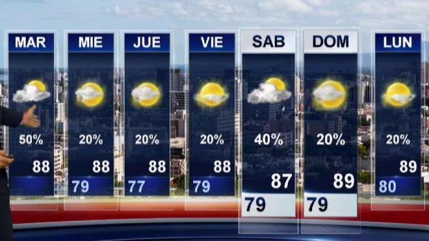 [TLMD - PR] Desde mañana y por los próximos días se limitarán las lluvias