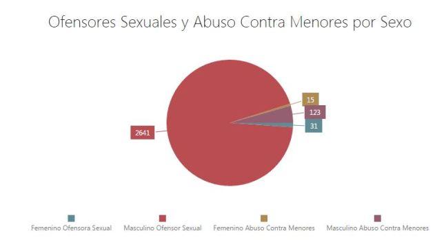 Conoce cuántos ofensores sexuales hay en tu municipio