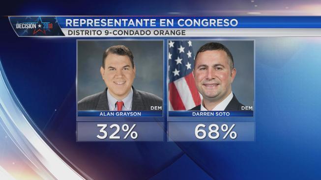 Darren Soto gana la primaria para el Distrito 9 en Florida